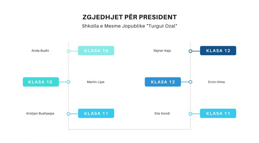 Turgut Ozal sot zgjedh përfaqësuesin e nxënësve